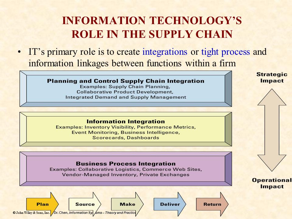 Dr. Chen, Information Systems – Theory and Practices  John Wiley & Sons, Inc. & Dr. Chen, Information Systems – Theory and Practices INFORMATION TEC