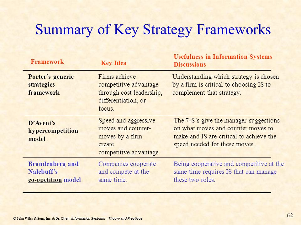 Dr. Chen, Information Systems – Theory and Practices  John Wiley & Sons, Inc. & Dr. Chen, Information Systems – Theory and Practices 62 Summary of K