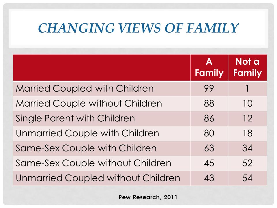 CHANGING VIEWS OF FAMILY A Family Not a Family Married Coupled with Children991 Married Couple without Children8810 Single Parent with Children8612 Unmarried Couple with Children8018 Same-Sex Couple with Children6334 Same-Sex Couple without Children4552 Unmarried Coupled without Children4354 Pew Research, 2011