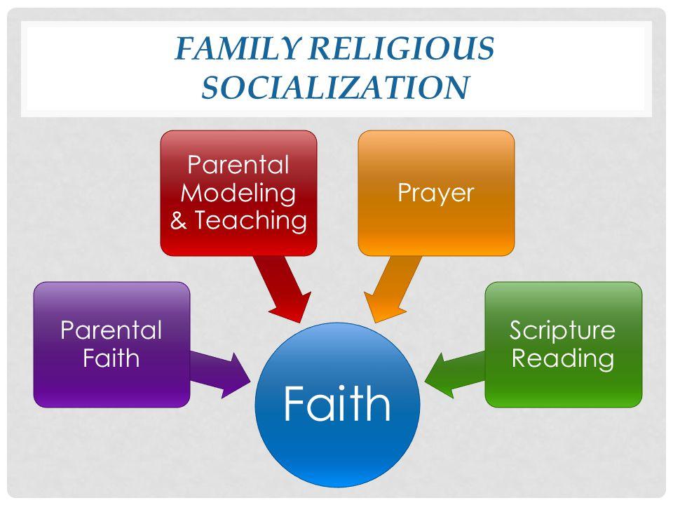 FAMILY RELIGIOUS SOCIALIZATION Faith Parental Faith Parental Modeling & Teaching Prayer Scripture Reading