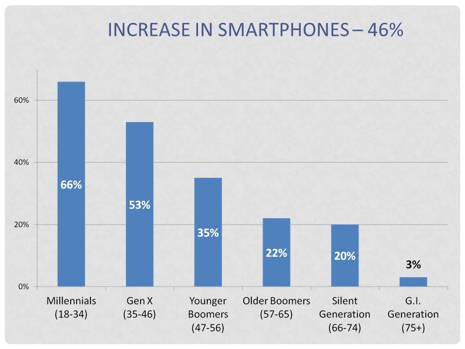 INCREASE IN SMARTPHONES – 46%