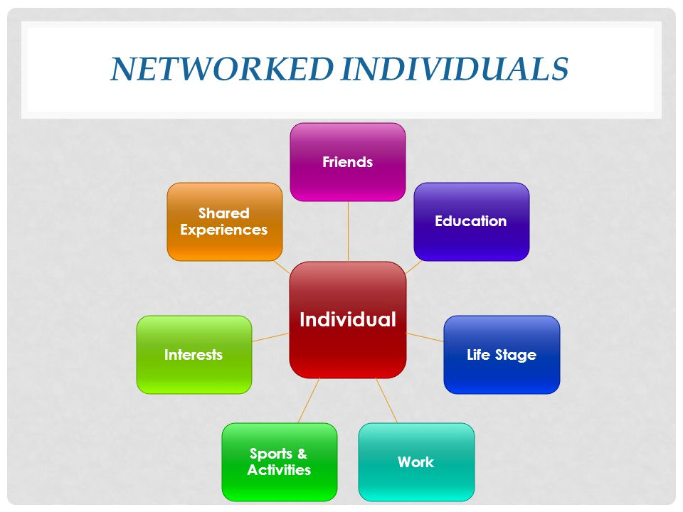 NETWORKED INDIVIDUALS Individual FriendsEducationLife StageWork Sports & Activities Interests Shared Experiences