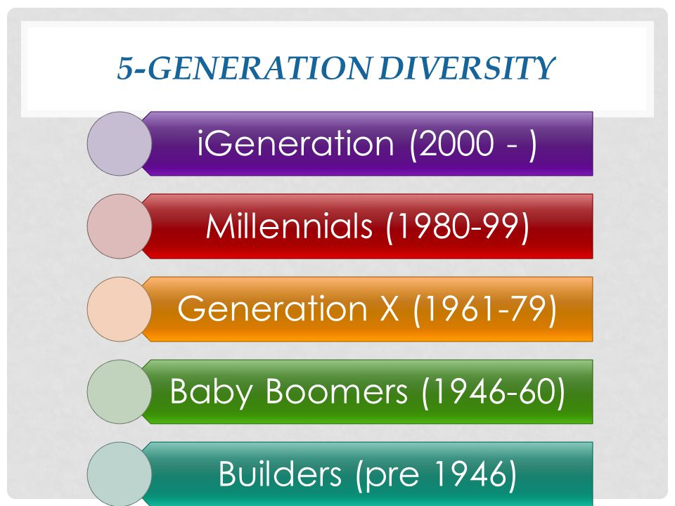 5-GENERATION DIVERSITY iGeneration (2000 - ) Millennials (1980-99) Generation X (1961-79) Baby Boomers (1946-60) Builders (pre 1946)