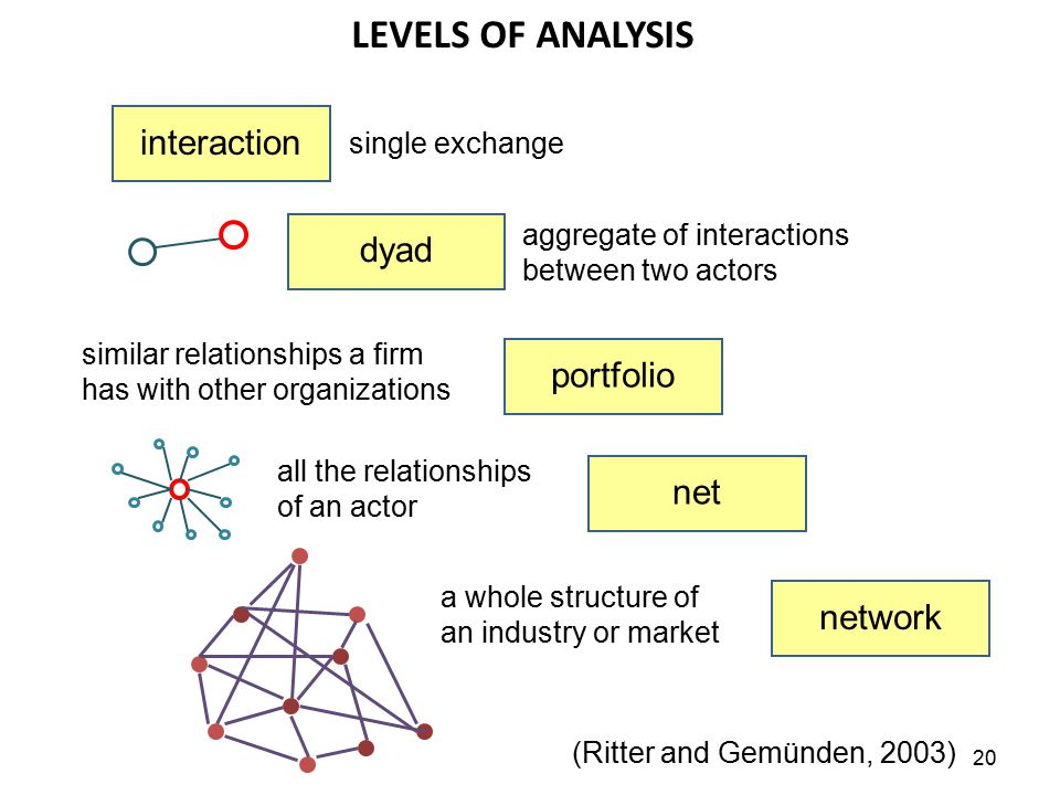 20 LEVELS OF ANALYSIS interaction dyad portfolio net network single exchange aggregate of interactions between two actors similar relationships a firm