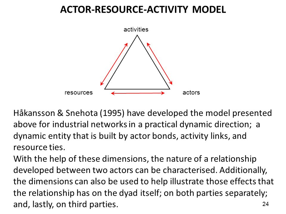 24 ACTOR-RESOURCE-ACTIVITY MODEL Håkansson & Snehota (1995) have developed the model presented above for industrial networks in a practical dynamic di
