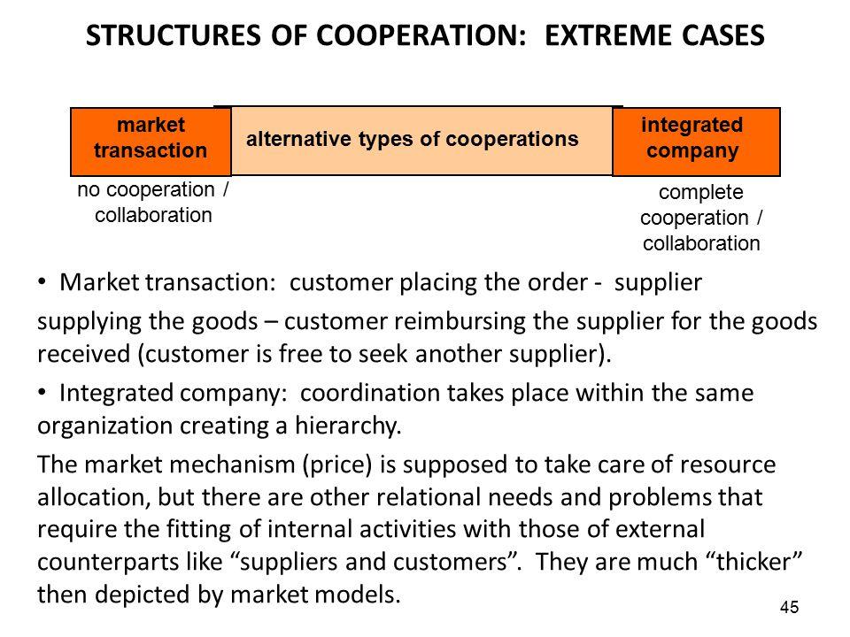 Market transaction: customer placing the order - supplier supplying the goods – customer reimbursing the supplier for the goods received (customer is