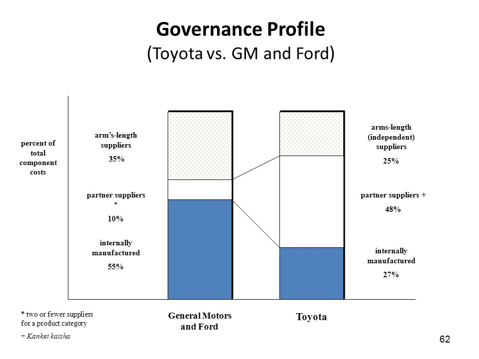 62 Governance Profile ( Toyota vs. GM and Ford ) percent of total component costs arm's-length suppliers 35% partner suppliers * 10% internally manufa