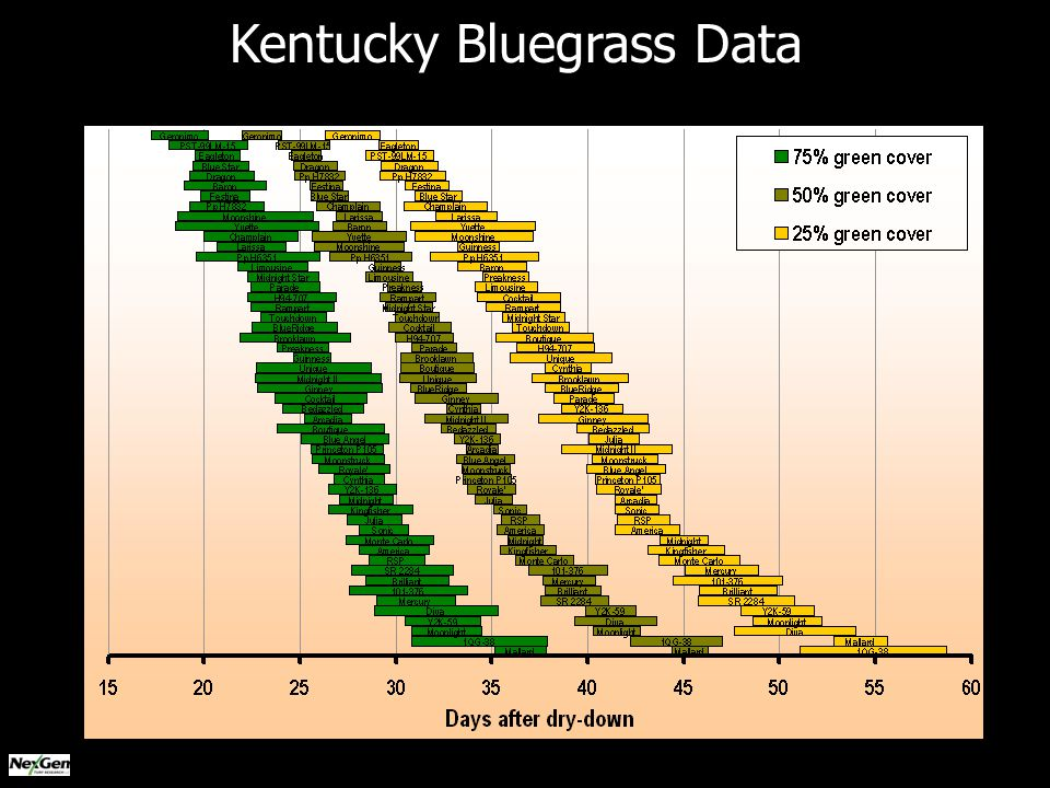 Kentucky Bluegrass Data