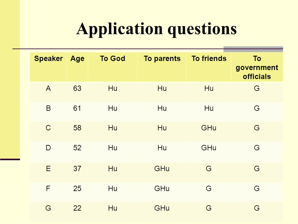 Application questions SpeakerAgeTo GodTo parentsTo friendsTo government officials A63Hu G B61Hu G C58Hu GHuG D52Hu GHuG E37HuGHuGG F25HuGHuGG G22HuGHu
