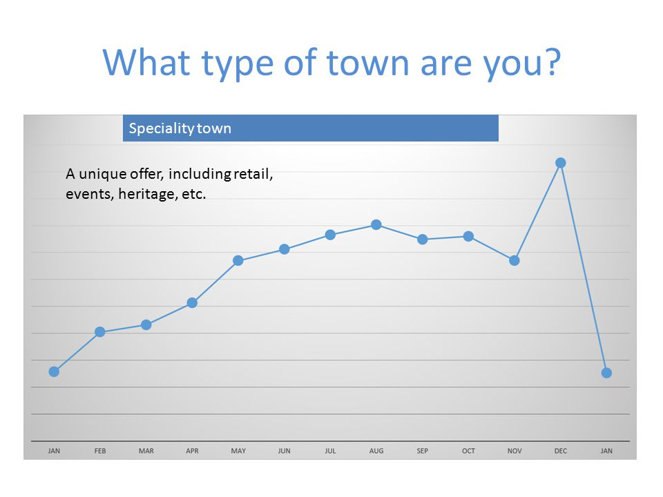What type of town are you Speciality town A unique offer, including retail, events, heritage, etc.