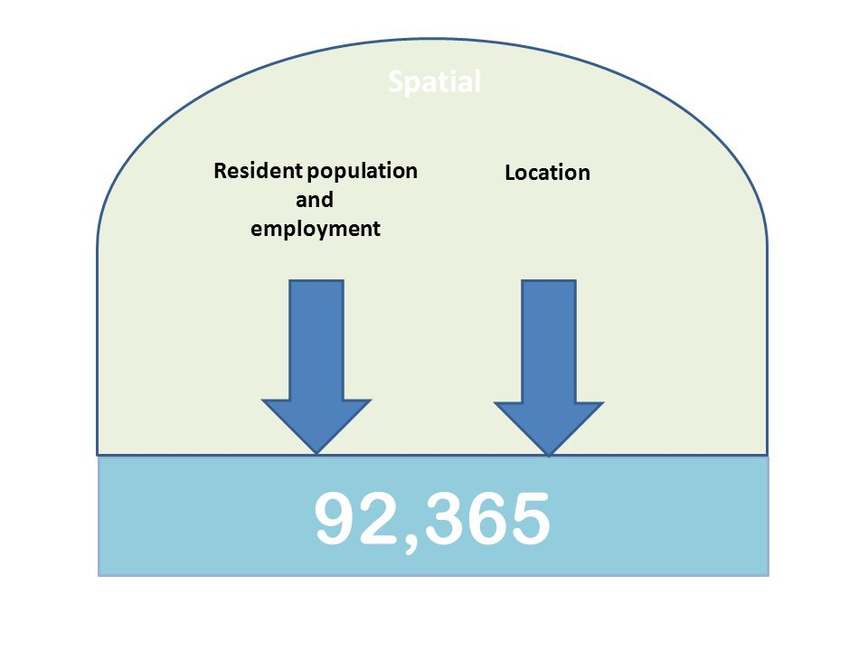 92,365 Spatial Resident population and employment Location