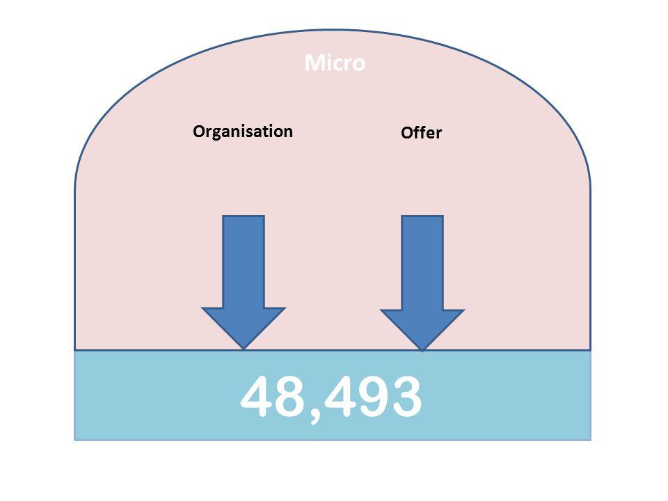 43,643 Macro Average monthly footfall in 2020 Economy Internet shopping