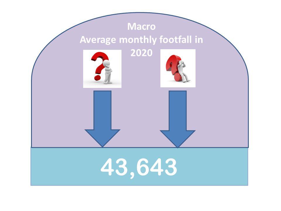 Why measure footfall.