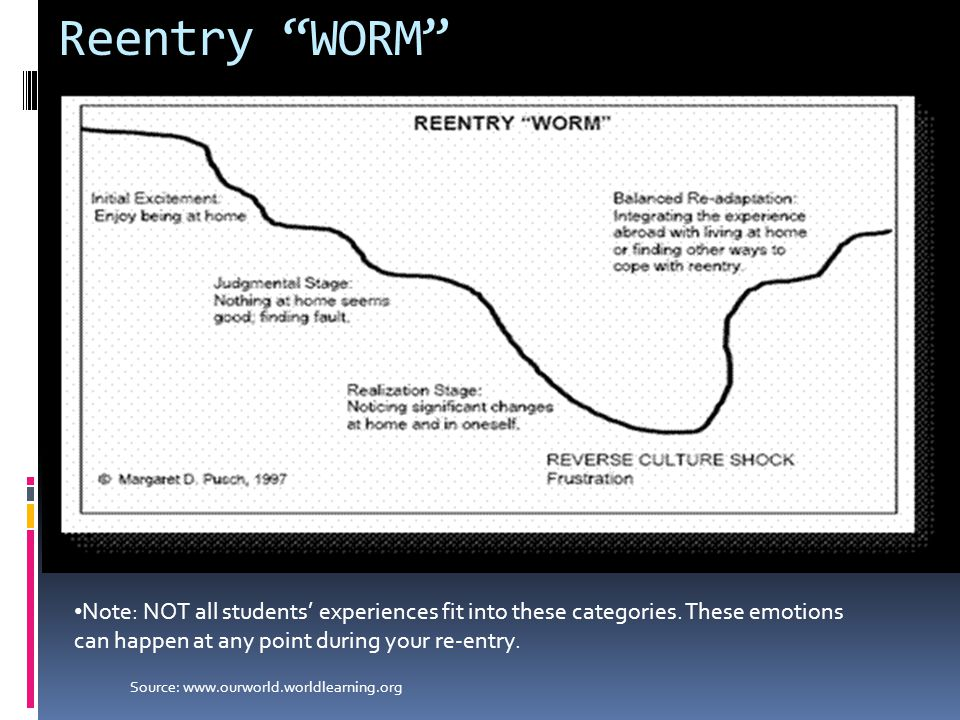 """Reentry """"WORM"""" Note: NOT all students' experiences fit into these categories. These emotions can happen at any point during your re-entry. Source: www"""