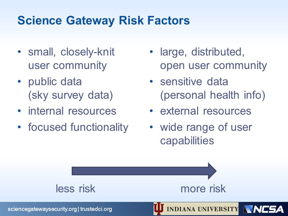 Science Gateway Risk Factors small, closely-knit user community public data (sky survey data) internal resources focused functionality large, distributed, open user community sensitive data (personal health info) external resources wide range of user capabilities sciencegatewaysecurity.org | trustedci.org less riskmore risk