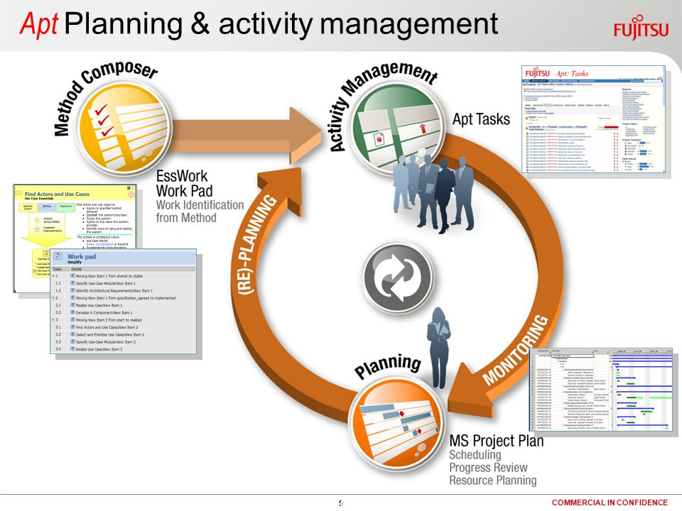 9 COMMERCIAL IN CONFIDENCE 9 Apt Planning & activity management