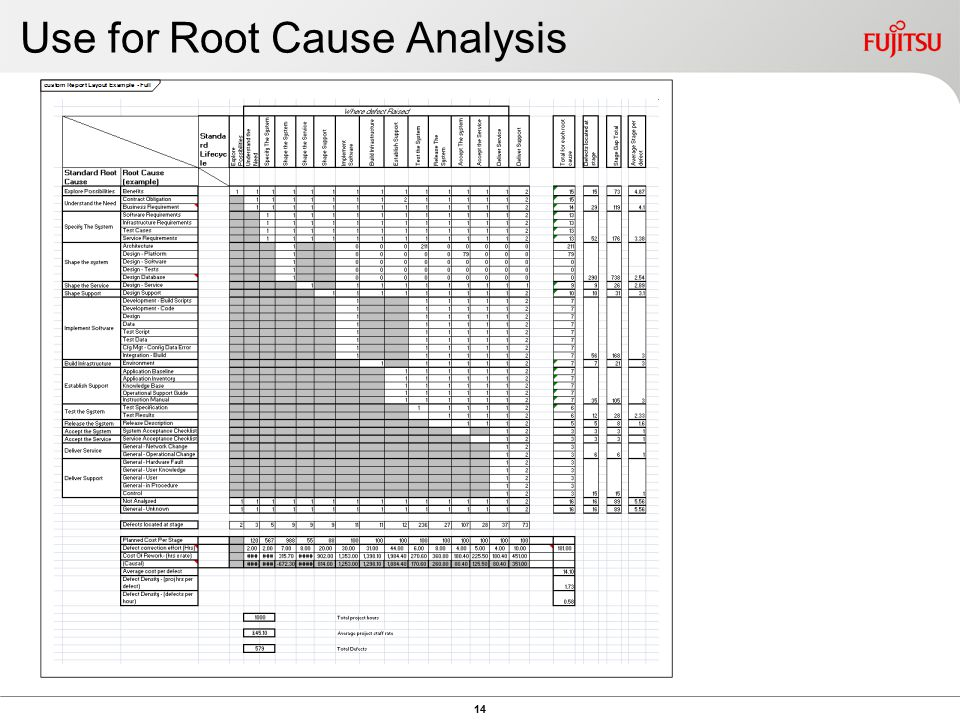 Use for Root Cause Analysis 14