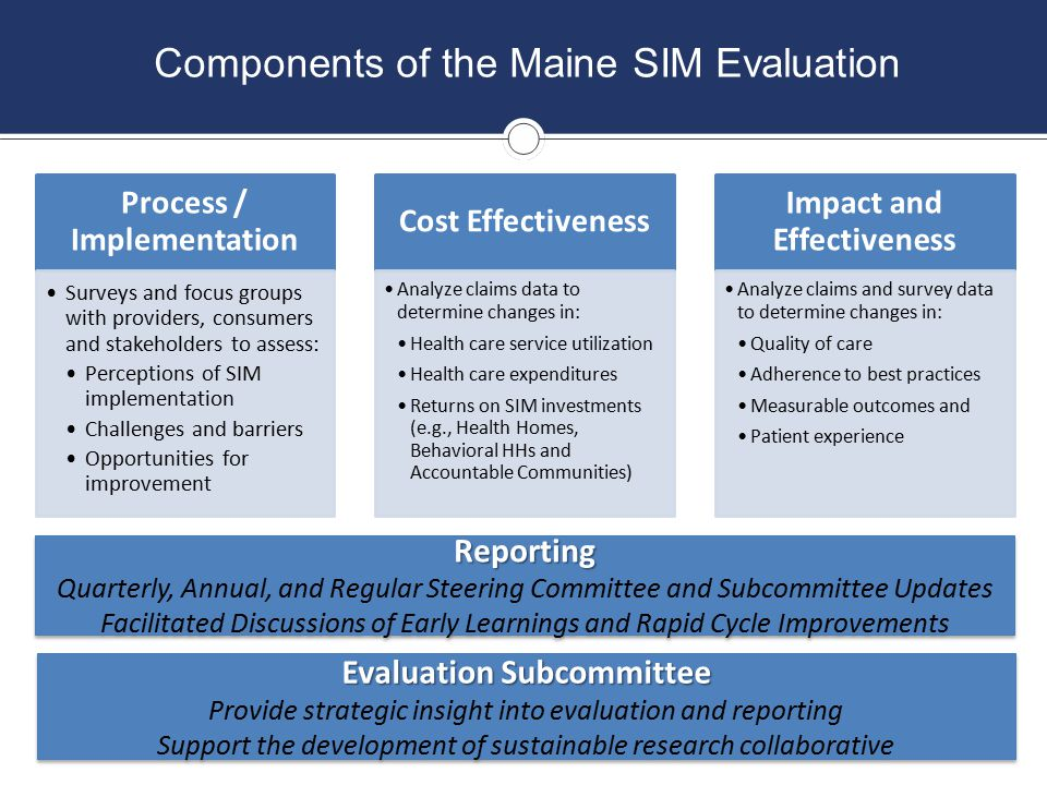 SIM Core Metrics and Supplemental Measures Domains Emergency Department Utilization Readmissions Imaging Fragmented Care Mental Health Patient Experience and Engagement Obesity Diabetes Care Transitions Care Coordination Physical Health / Behavioral Health Integration Integration Healthcare systems/ Public health/ Community care Patient/Family-centered care Prevention Quality Indicators (PQIs) Core MetricsSupplemental Measures