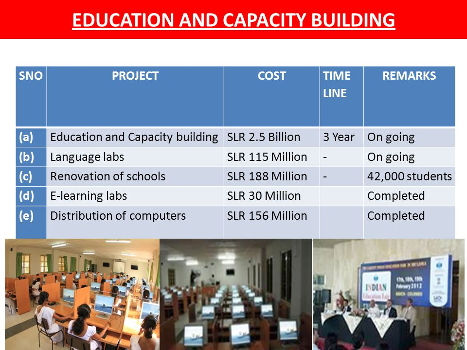 EDUCATION AND CAPACITY BUILDING SNOPROJECTCOST TIME LINE REMARKS (a)Education and Capacity buildingSLR 2.5 Billion3 YearOn going (b)Language labsSLR 115 Million-On going (c)Renovation of schoolsSLR 188 Million-42,000 students (d)E-learning labsSLR 30 Million Completed (e)Distribution of computersSLR 156 Million Completed