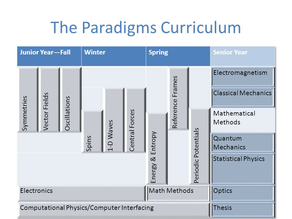 The Paradigms Curriculum