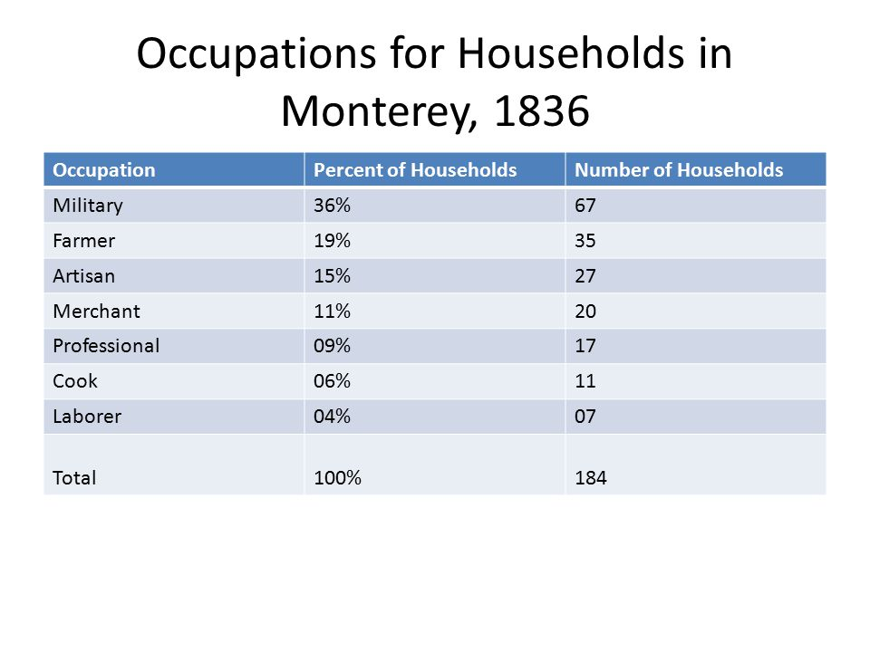 Occupations for Households in Monterey, 1836 OccupationPercent of HouseholdsNumber of Households Military36%67 Farmer19%35 Artisan15%27 Merchant11%20 Professional09%17 Cook06%11 Laborer04%07 Total100%184
