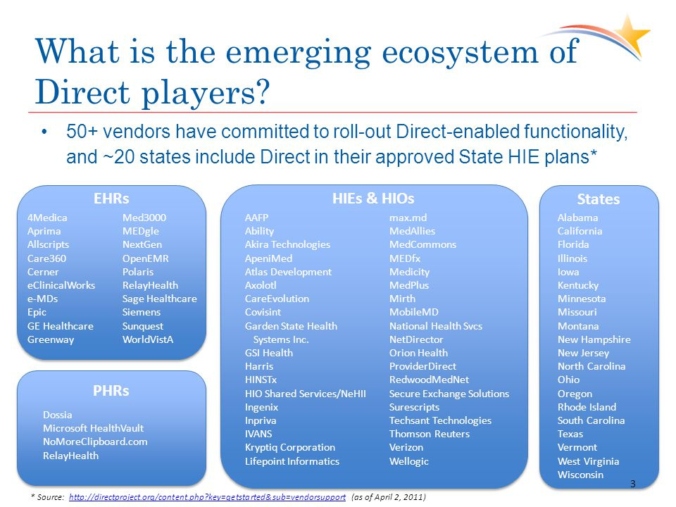 What is the emerging ecosystem of Direct players.