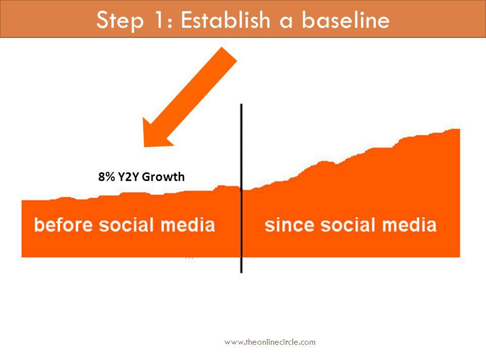 Step 1: Establish a baseline 8% Y2Y Growth www.theonlinecircle.com
