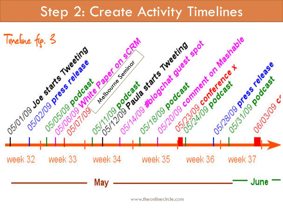 Step 2: Create Activity Timelines Melbourne Seminar www.theonlinecircle.com