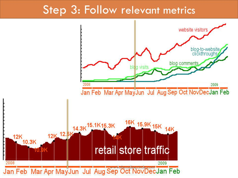 Step 3: Follow r elevant metrics www.theonlinecircle.com