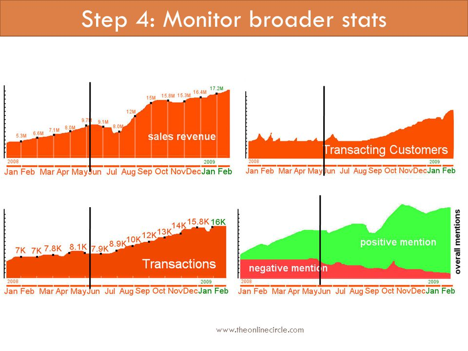 Step 4: Monitor broader stats www.theonlinecircle.com