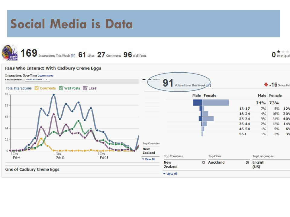 4 Social Media is Data