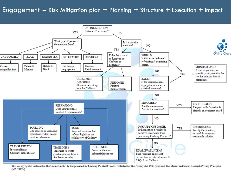 6 Engagement = Risk Mitigation plan + Planning + Structure + Execution + Impact