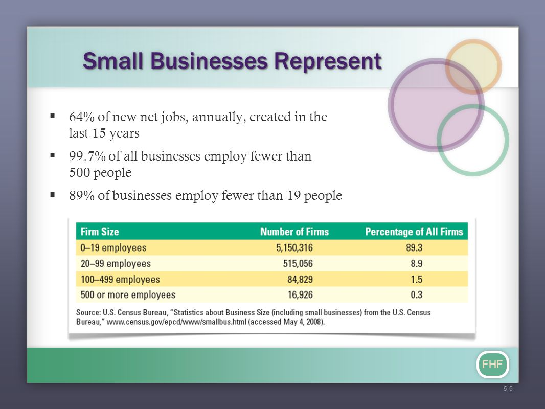 FHF Small Businesses Represent  64% of new net jobs, annually, created in the last 15 years  99.7% of all businesses employ fewer than 500 people 