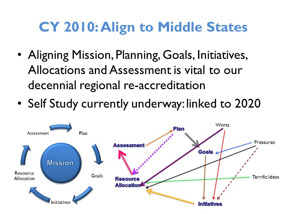 CY 2010: Align to Middle States Aligning Mission, Planning, Goals, Initiatives, Allocations and Assessment is vital to our decennial regional re-accreditation Self Study currently underway: linked to 2020 Plan Goals Initiatives Resource Allocation Assessment
