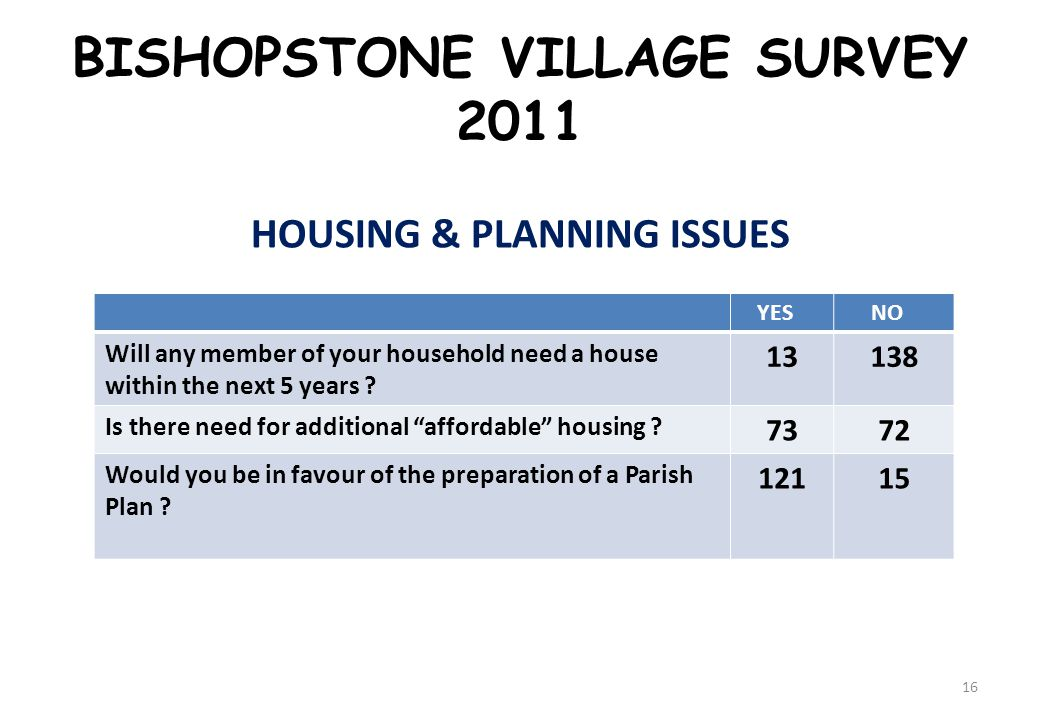 BISHOPSTONE VILLAGE SURVEY 2011 HOUSING & PLANNING ISSUES YES NO Will any member of your household need a house within the next 5 years .