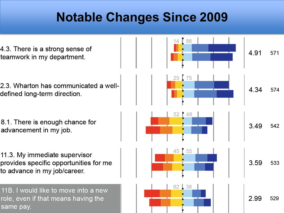 Notable Changes Since 2009