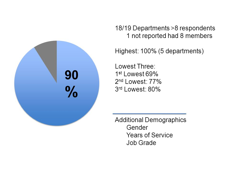 90 % 18/19 Departments >8 respondents 1 not reported had 8 members Highest: 100% (5 departments) Lowest Three: 1 st Lowest 69% 2 nd Lowest: 77% 3 rd L