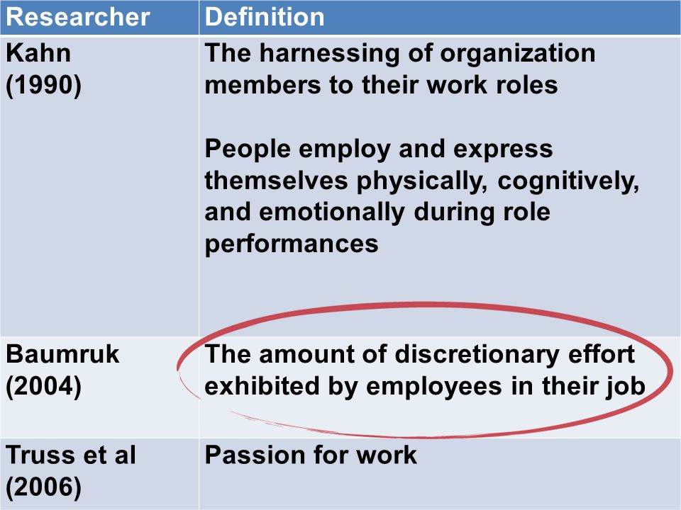 ResearcherDefinition Kahn (1990) The harnessing of organization members to their work roles People employ and express themselves physically, cognitive