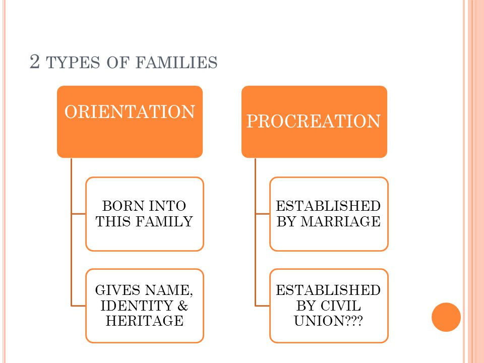 2 TYPES OF FAMILIES ORIENTATION BORN INTO THIS FAMILY GIVES NAME, IDENTITY & HERITAGE PROCREATION ESTABLISHED BY MARRIAGE ESTABLISHED BY CIVIL UNION???