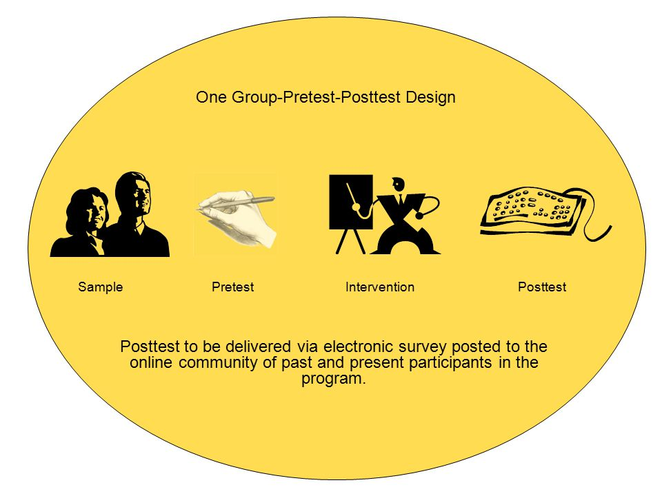 One Group-Pretest-Posttest Design Posttest to be delivered via electronic survey posted to the online community of past and present participants in th