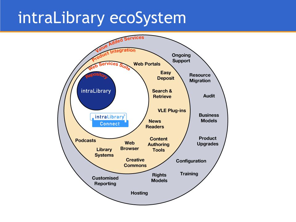 intraLibrary ecoSystem