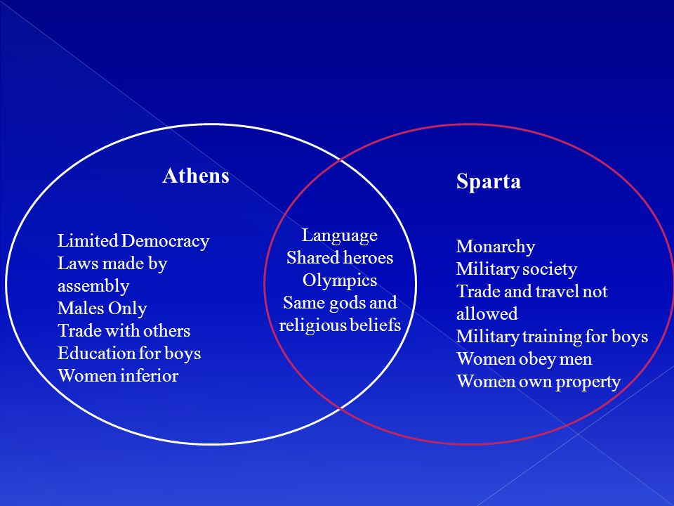 Athens Limited Democracy Laws made by assembly Males Only Trade with others Education for boys Women inferior Sparta Monarchy Military society Trade a