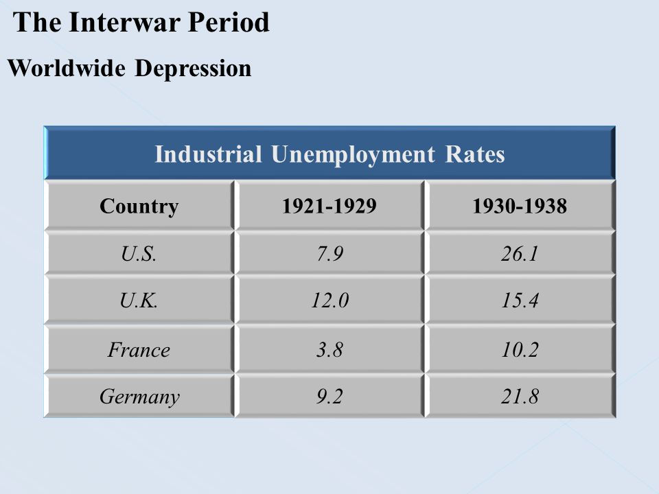 The Interwar Period Worldwide Depression Industrial Unemployment Rates Country1921-19291930-1938 U.S.7.926.1 U.K.12.015.4 France3.810.2 Germany9.221.8
