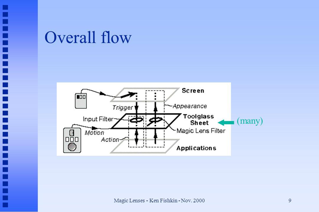 Magic Lenses - Ken Fishkin - Nov. 20009 Overall flow (many)