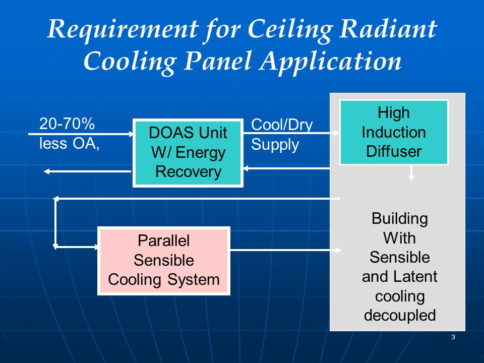 3 Requirement for Ceiling Radiant Cooling Panel Application 20-70% less OA, DOAS Unit W/ Energy Recovery Cool/Dry Supply Parallel Sensible Cooling Sys