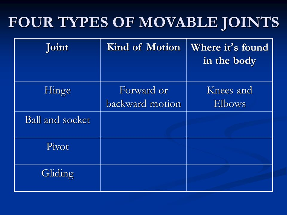 FOUR TYPES OF MOVABLE JOINTS Joint Kind of Motion Where it's found in the body Hinge Forward or backward motion Knees and Elbows Ball and socket Pivot