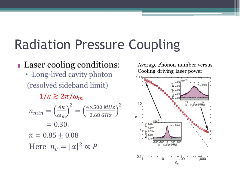 Radiation Pressure Coupling Average Phonon number versus Cooling driving laser power