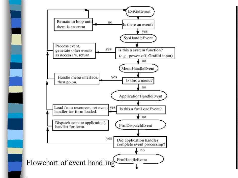 Flowchart of event handling