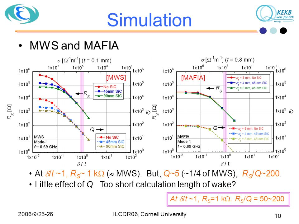 2006/9/25-26 ILCDR06, Cornell University 10 Simulation MWS and MAFIA At  /t ~1, R S ~ 1 k  (  MWS). But, Q~5 (~1/4 of MWS), R S /Q~200. Little effe
