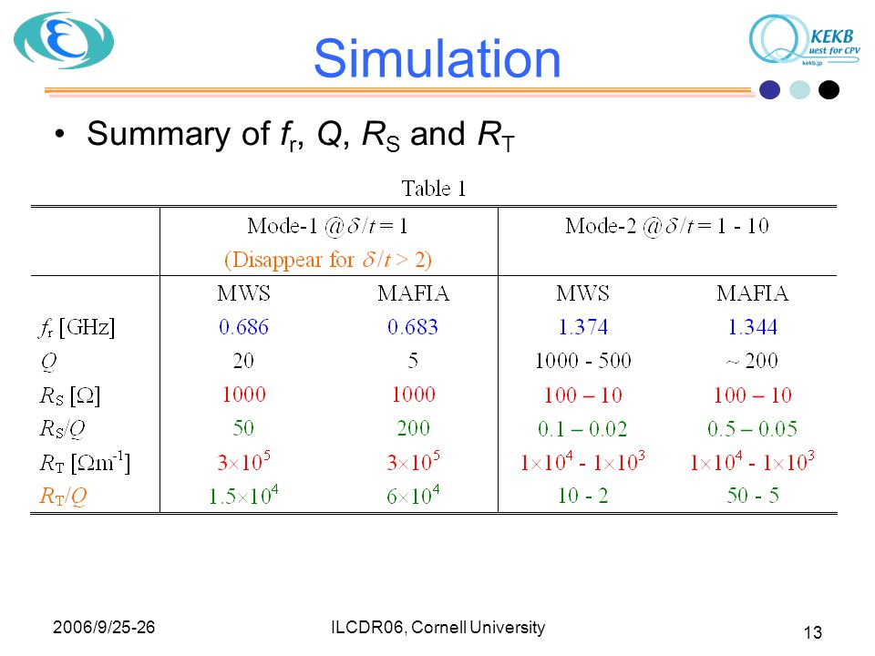 2006/9/25-26 ILCDR06, Cornell University 13 Simulation Summary of f r, Q, R S and R T